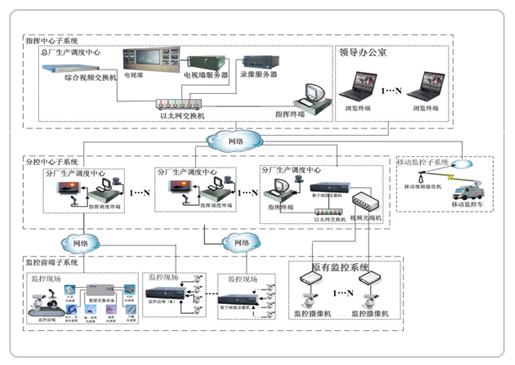 分控中心子系统由指挥调度终端,音视频输入设备(摄像机,话筒等)和音视